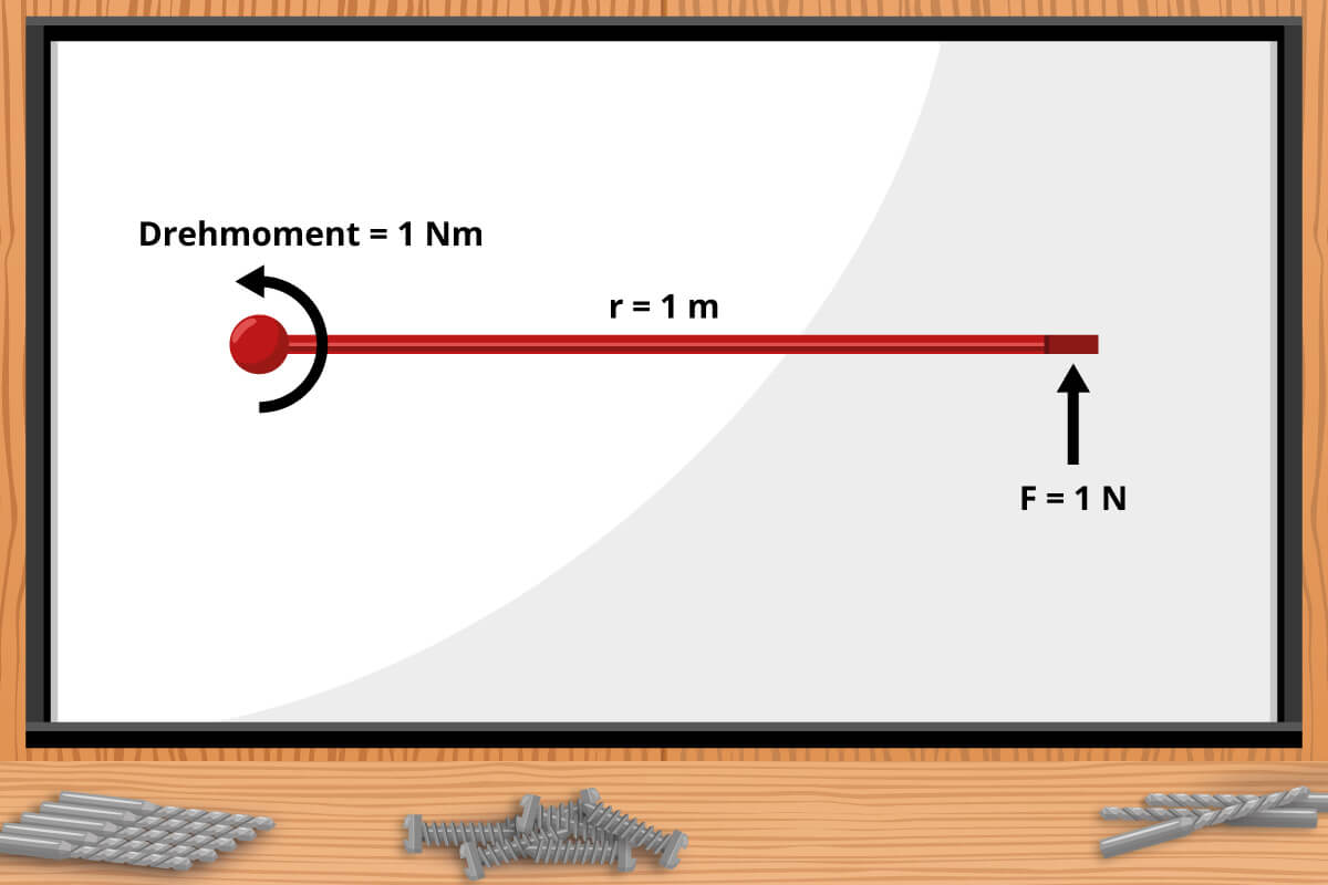 Drehmoment - Formel