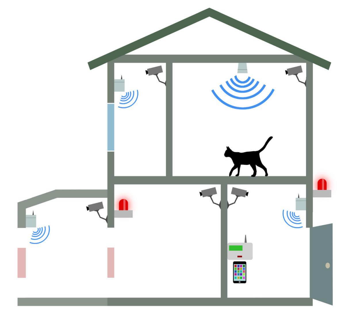 Alarmanlagen fürs Haus