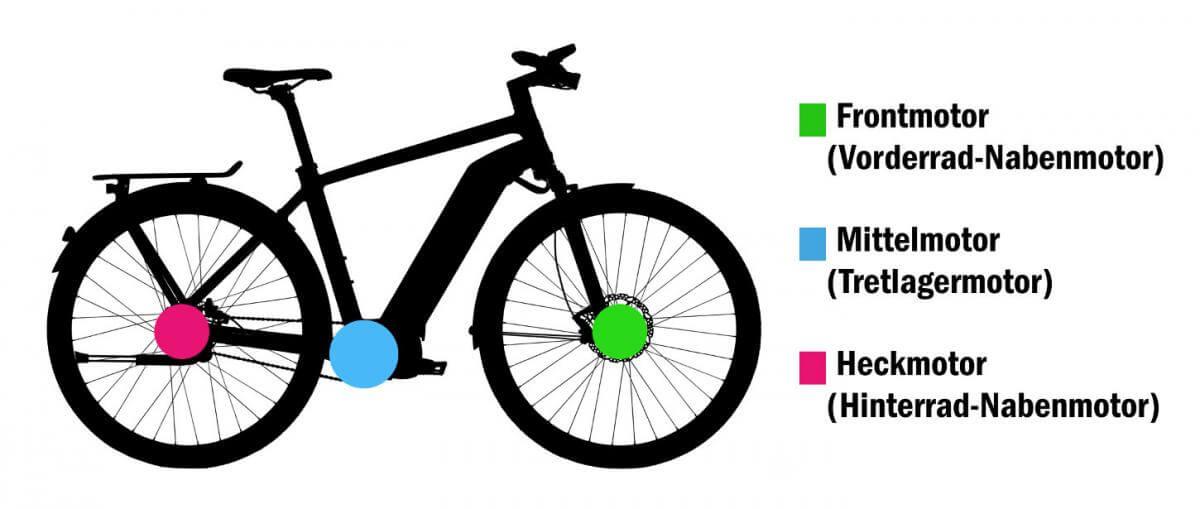 E-Bike Motorarten