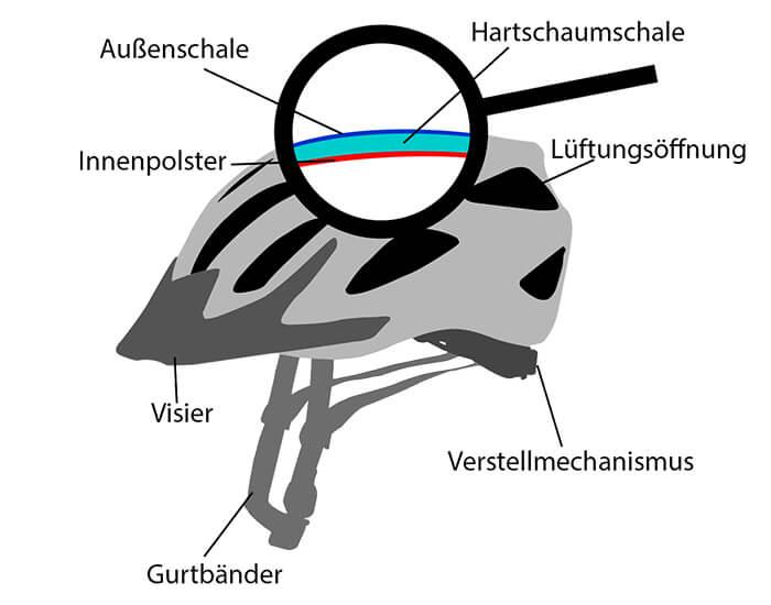 Aufbau Fahrradhelm