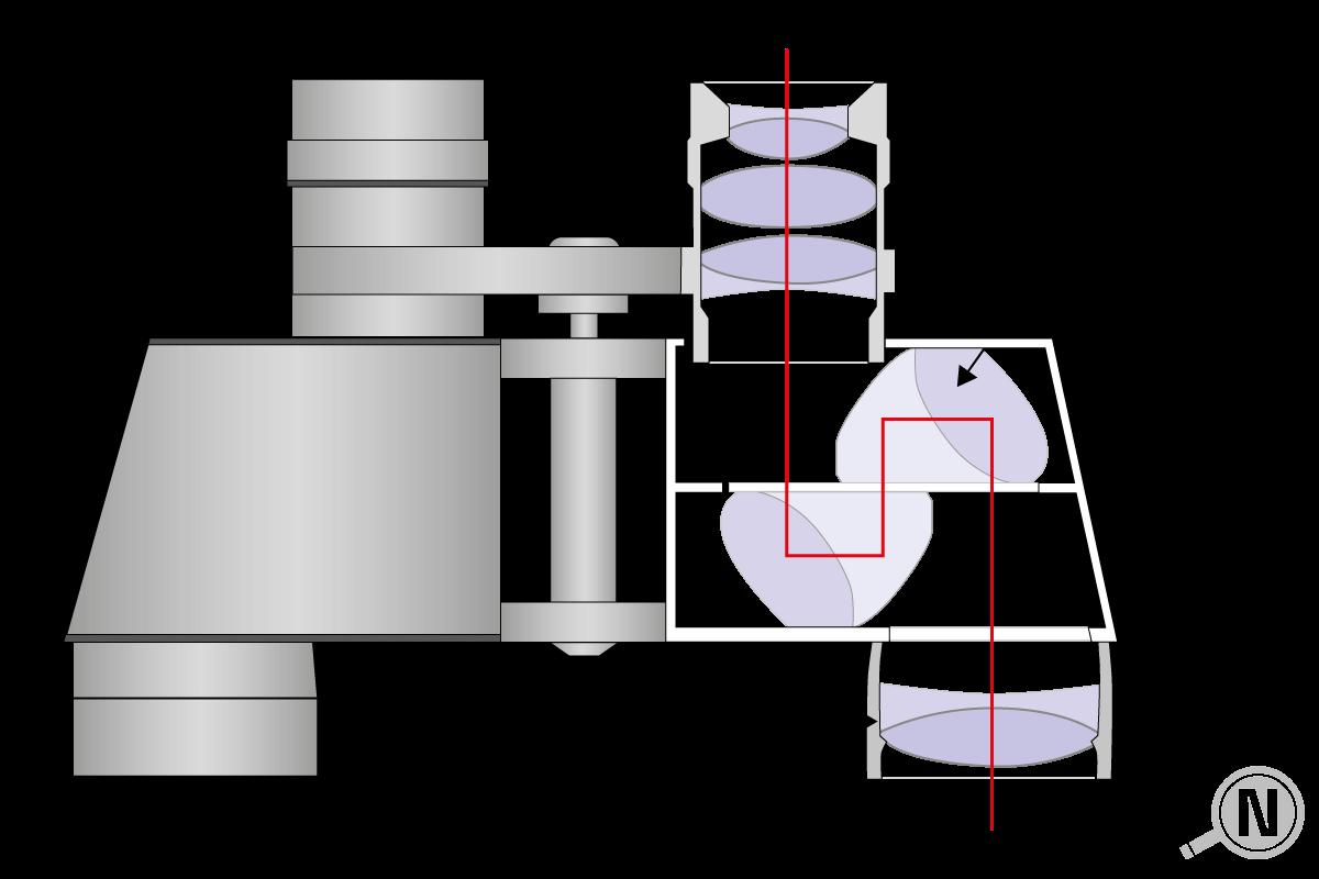 Bauweise Fernglas