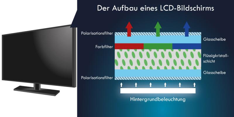Aufbau LCD Bildschirm