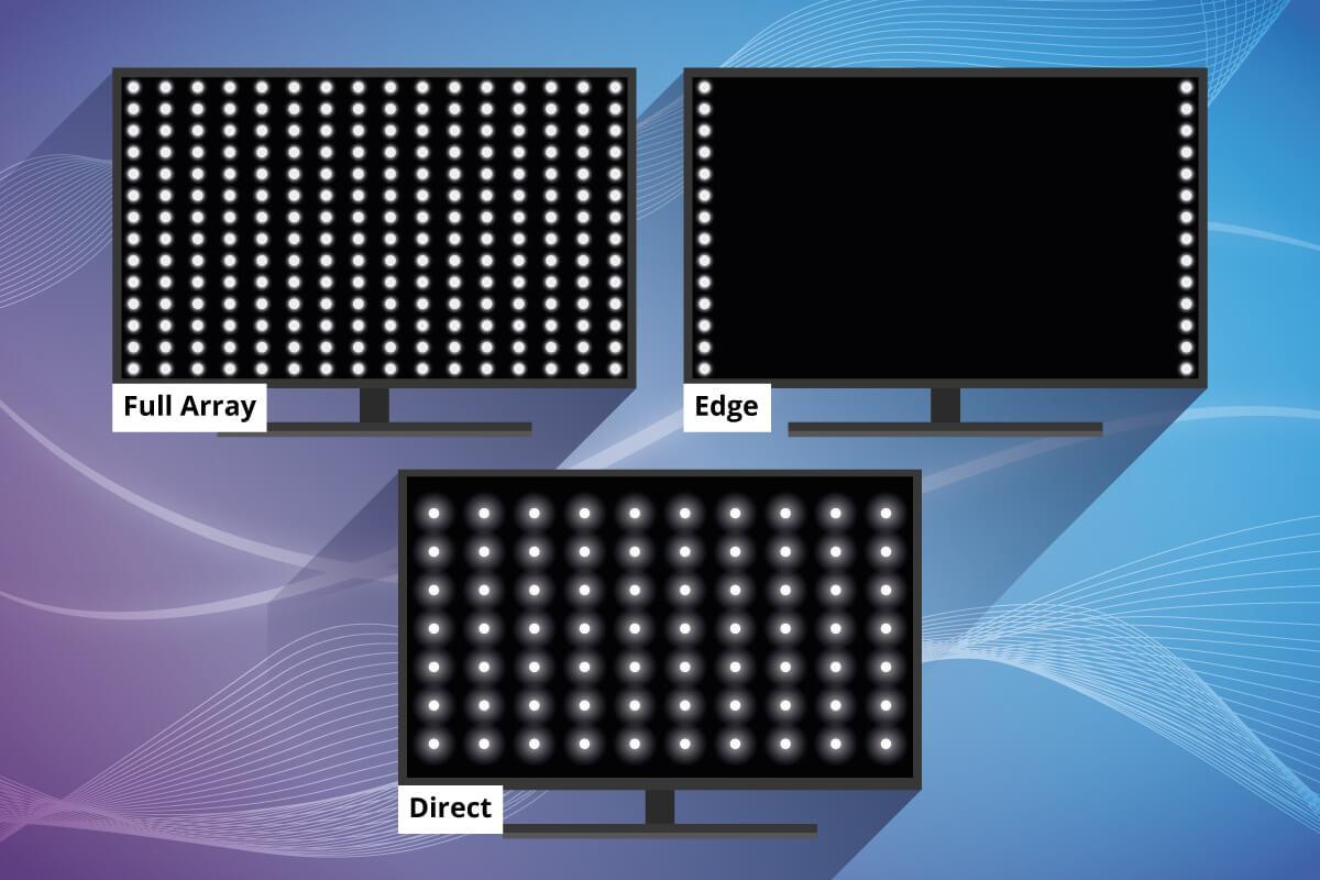 Schaubild zu Direct LED, Edge LED und Full Array
