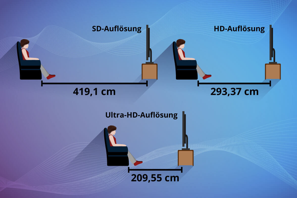optimaler Sitzabstand zum Fernseher