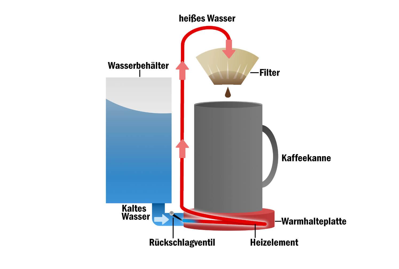 Kaffeemaschine Vergleich 2019 Netzvergleich