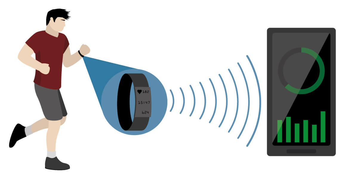 Datenübertragung an Smartphone