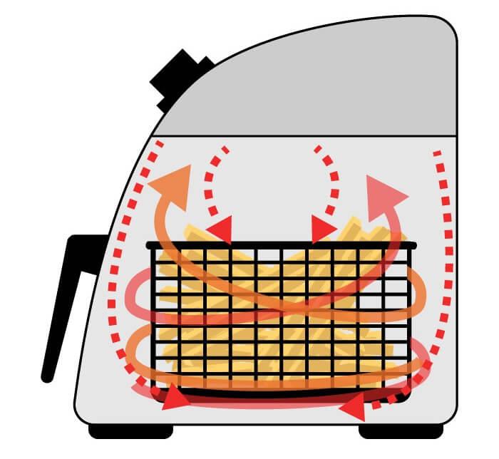 Heißluftfritteuse