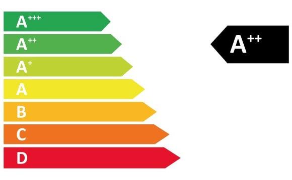 ENERGIEEFFIZIENZKLASSE (EEK)