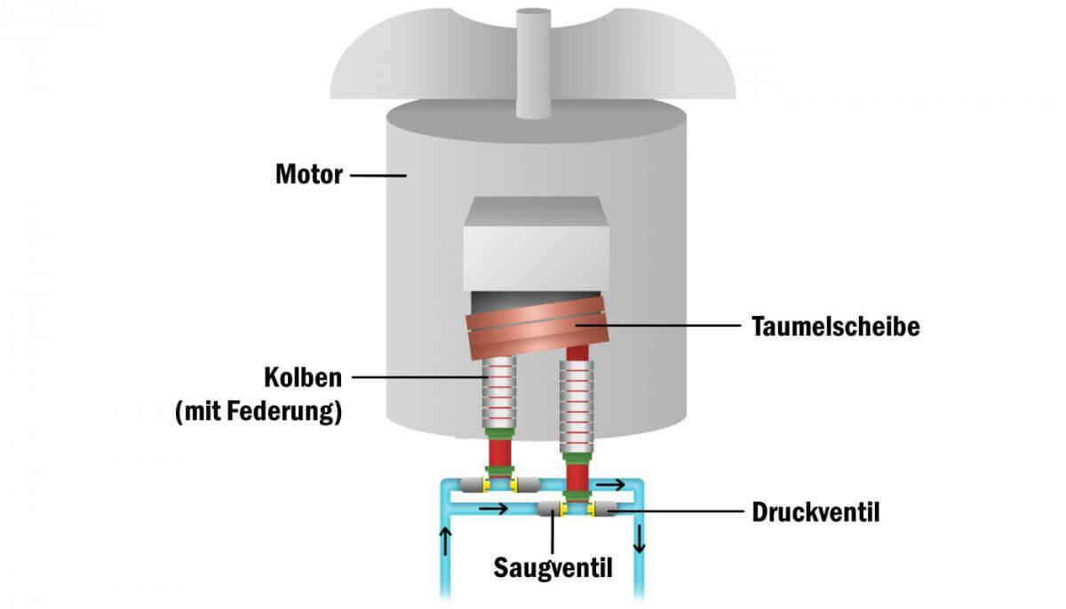 Funktionsweise Hochdruckreiniger