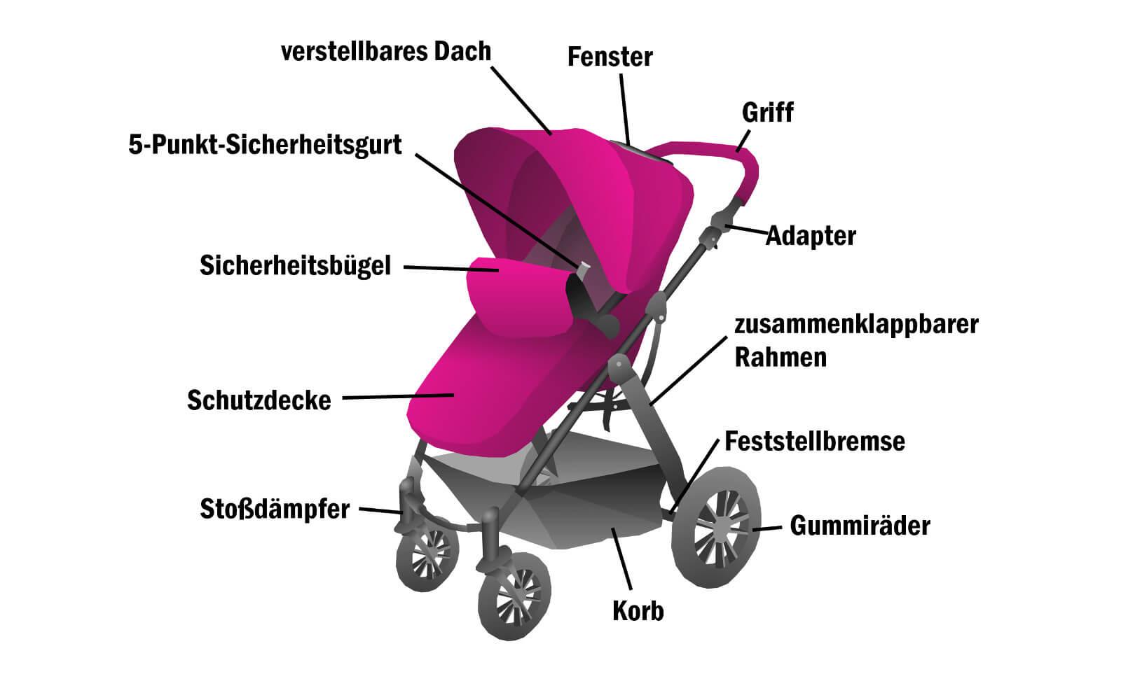 Kinderwagen-Aufbau