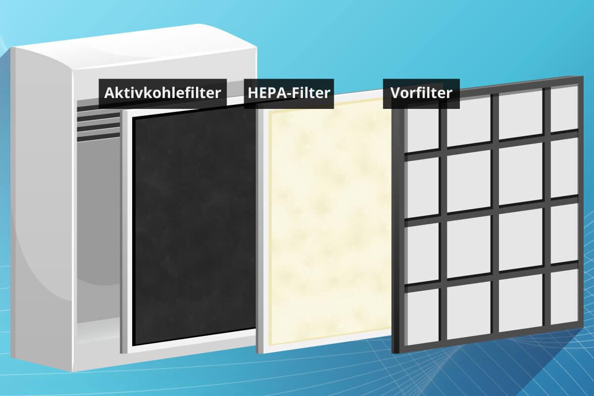 Schematischer Aufbau eines Luftreinigers mit Filtersystem
