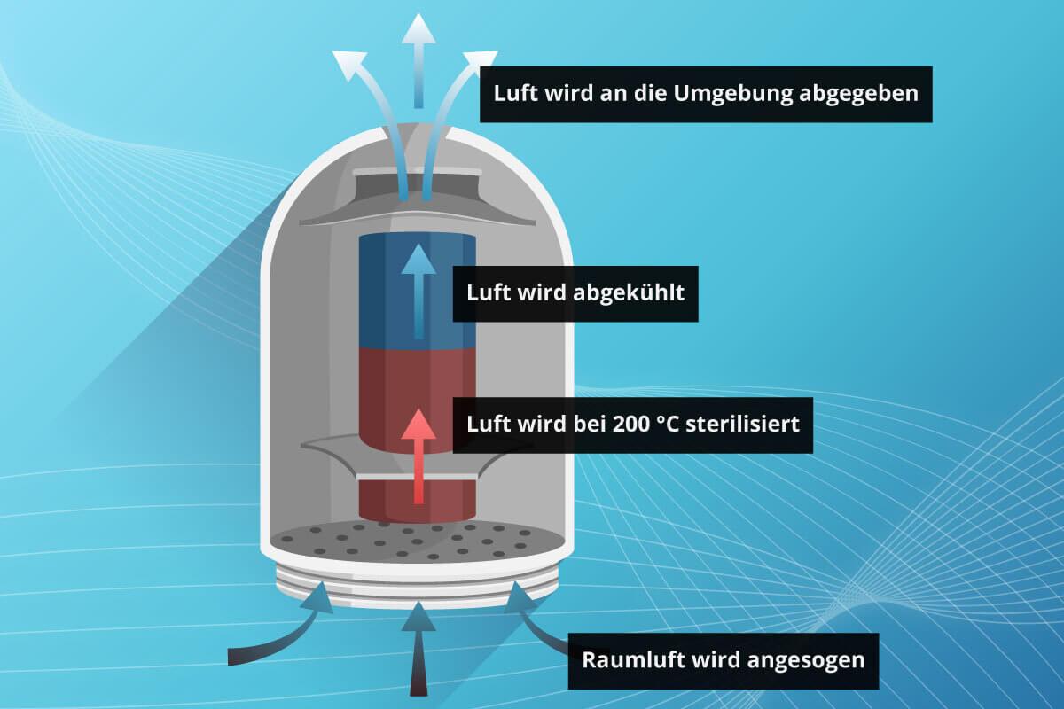 Schematischer Aufbau eines thermischen Luftreinigers