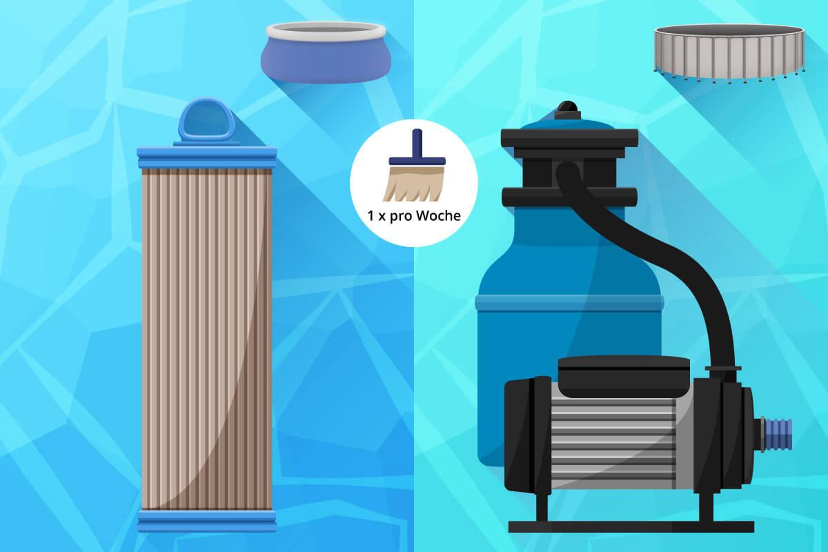 Vergleich zwischen einem Kartuschen- und einem Sandfilter