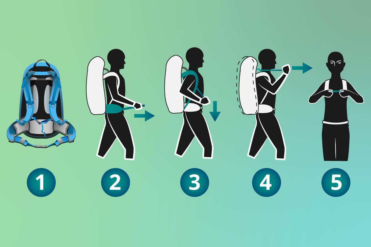 Grafik zur optimalen Justierung eines Rucksacks