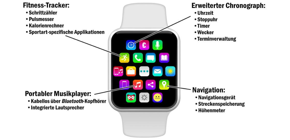 Smartwatch Funktionen