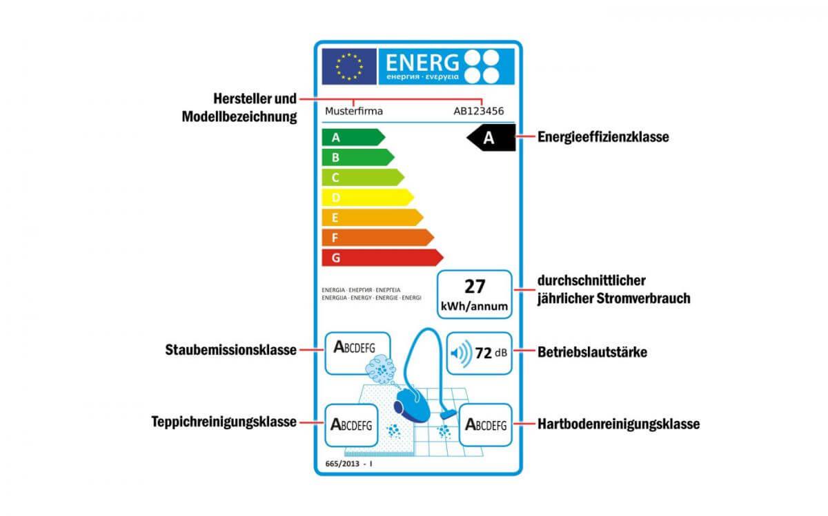 Staubsauger Energielabel
