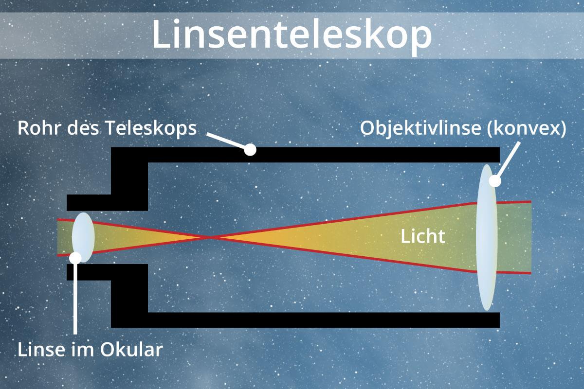 schematische Funktionswiese eines Linsenteleskops
