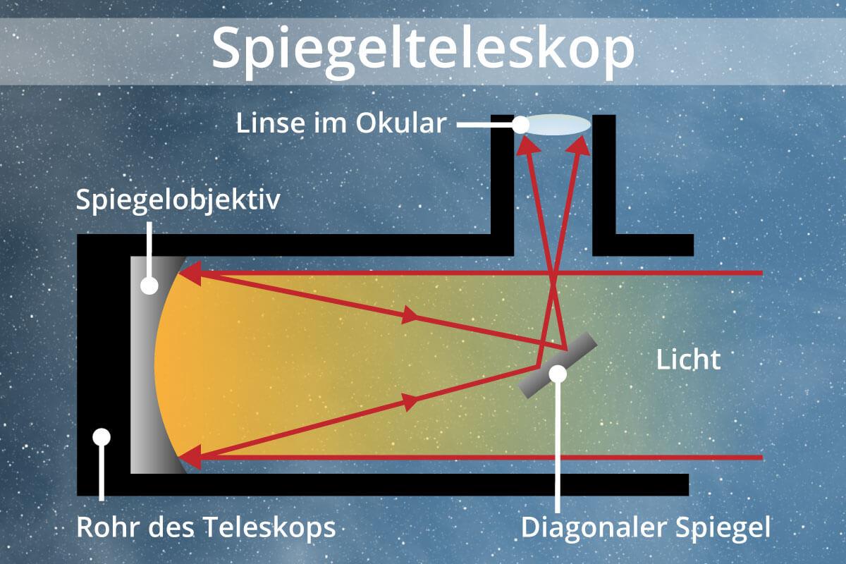 schematische Funktionsweise eines Spiegelteleskops