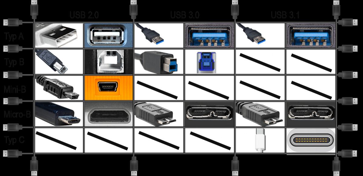 USb USB-Anschlüsse