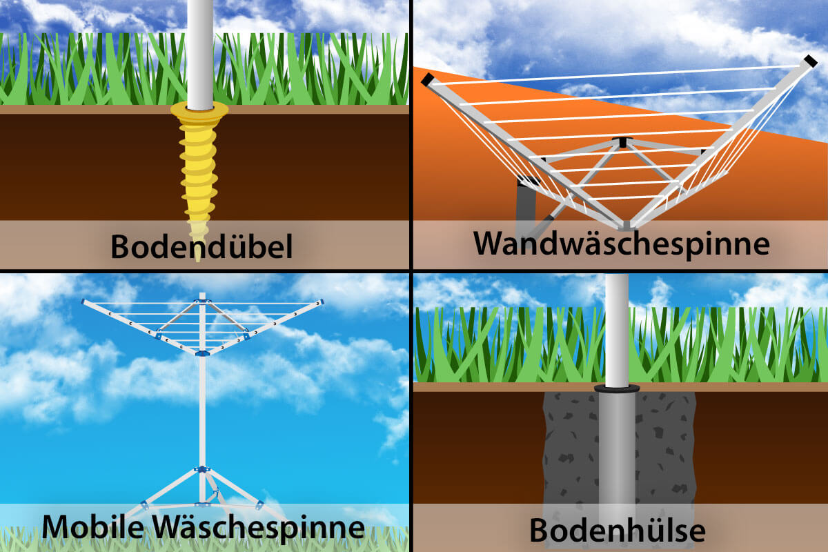 Eine grafische Darstellung der vier verschiedenen Befestigungsarten: Bodenduebel, Wandhalterung, Bodenhuelse oder Standfuss.