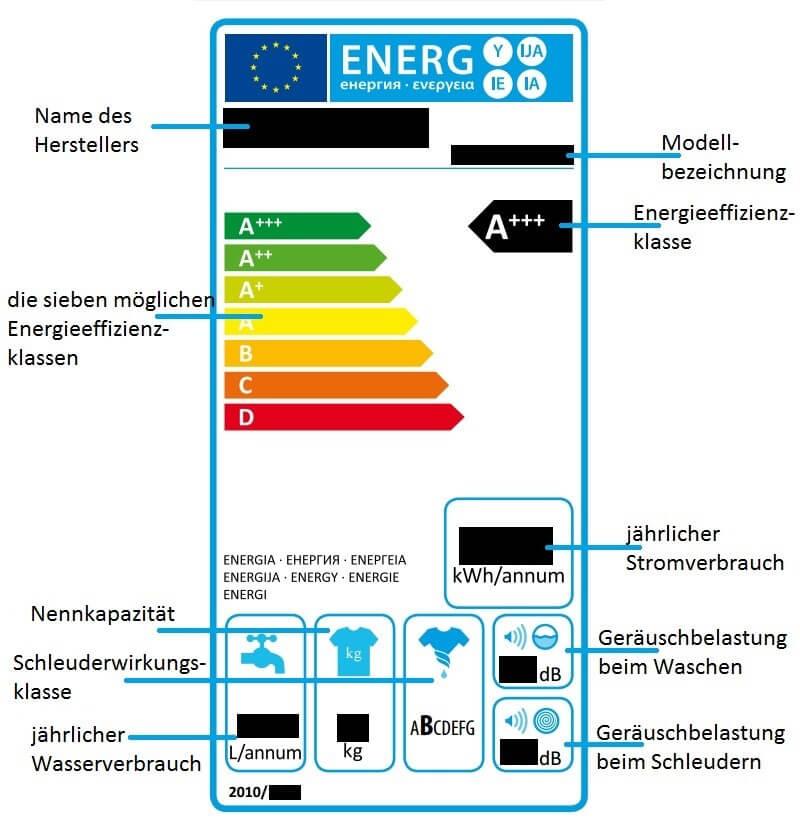 Waschmaschinen Energielabel