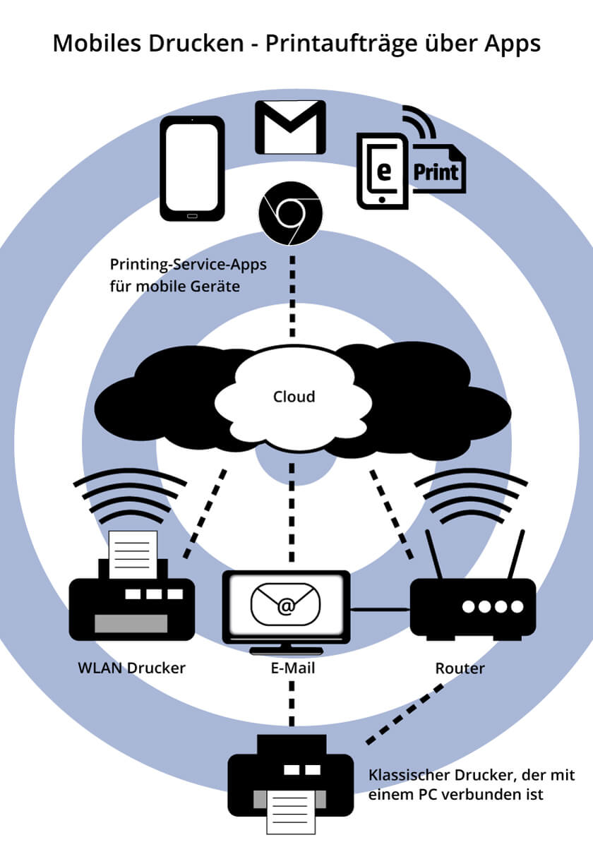 WLAN-Drucker via Cloud