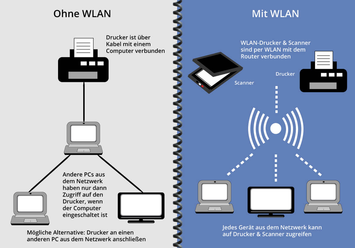 WLAN-Drucker Vergleich