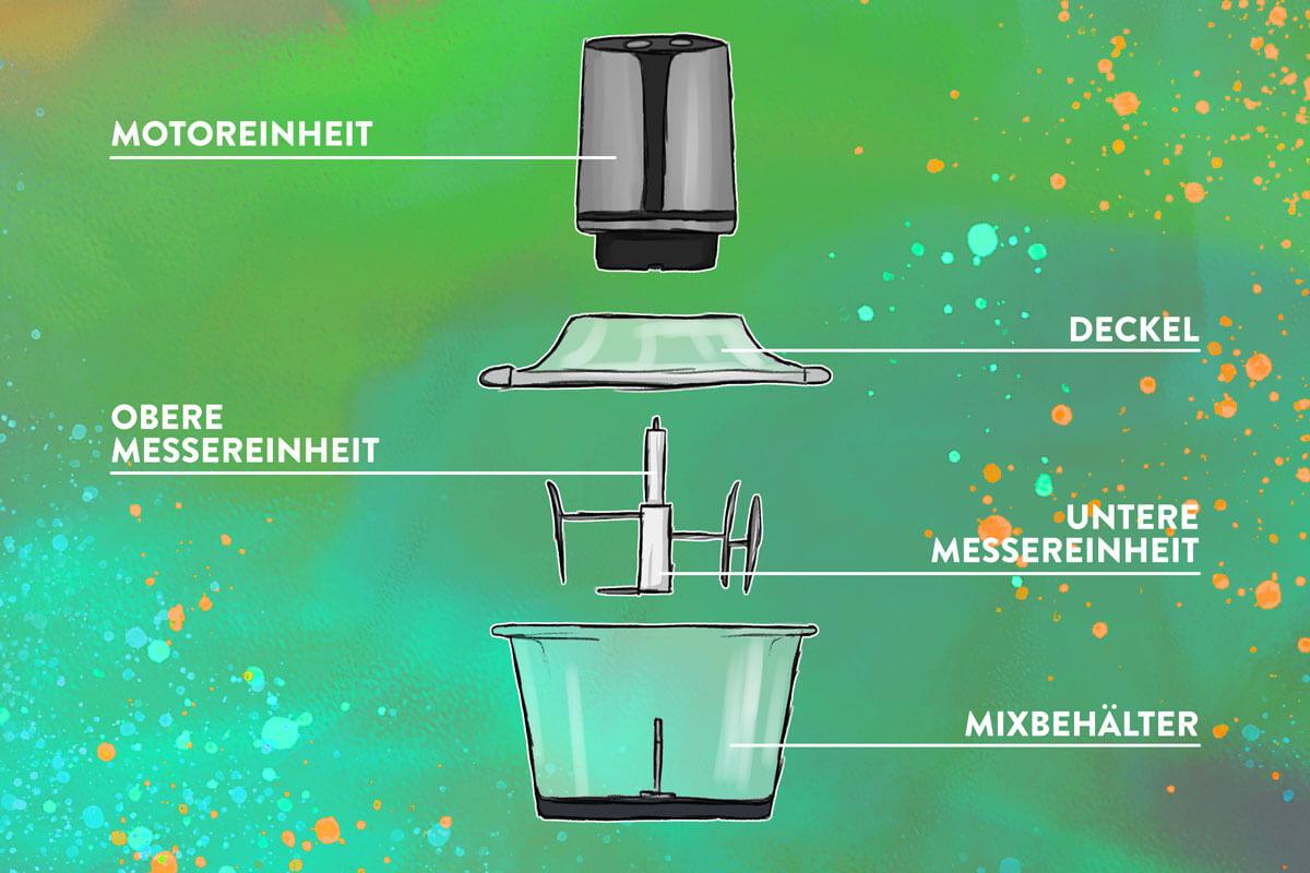 Grafik zum schematischen Aufbau eines Zerkleinerers mit Beschriftung